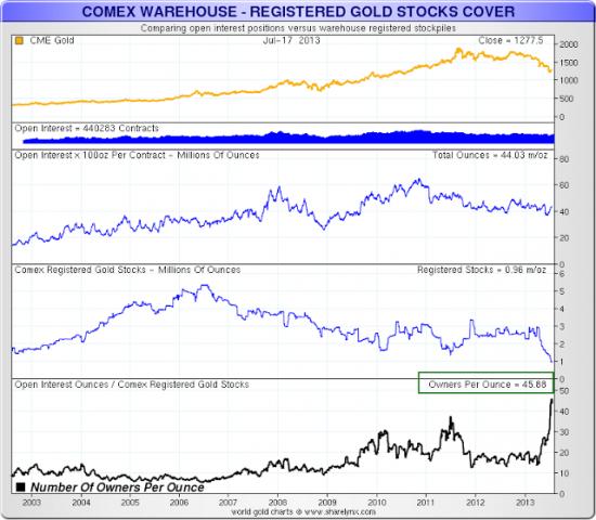Запасы физического золота на COMEX продолжают сокращаться(графики)