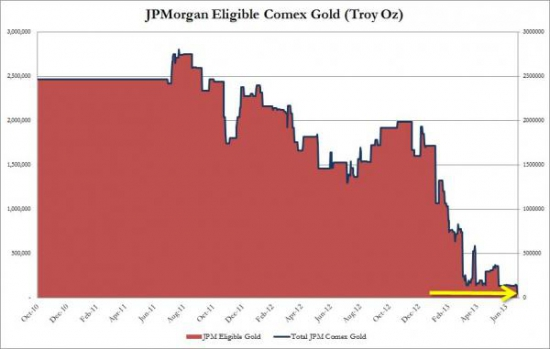 У JP Morgan на COMEX физическое золото уменьшилось на 66% за один день и осталась 1(!)тонна.
