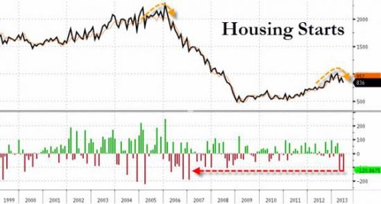 Про недвижимость США(7 графиков)Арендный переворот.