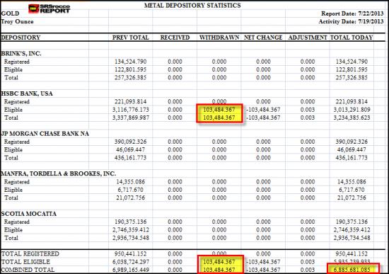 Физ.золото на COMEX продолжает сокращатся после JP Morgan и Brinks пришла очередь HSBC.