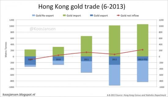 Как золото из Швейцарии перемещается в Hong Kong(графики)часть 2