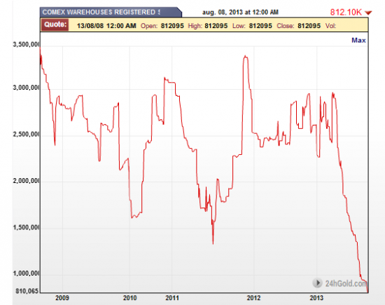 Запасы физического золота на COMEX продолжают сокращаться(графики) и ставка GOFO