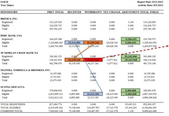Крупнейшие американские банки продолжают набирать лонги по золоту-59473 и чудеса золотой эквилибристики на COMEX(таблички и графики)