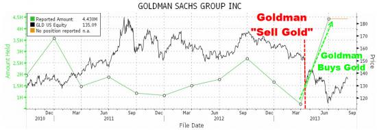 Goldman Sachs в втором квартале(на просадке)купил рекордное кол-во золотого ETF GLD(графики)