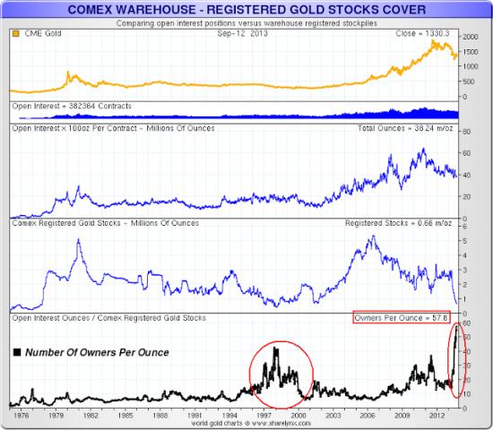 Запасы физического золота на COMEX продолжают сокращаться,на 1 унц-58 получателей,общее падение 78% в 2013г.(графики)