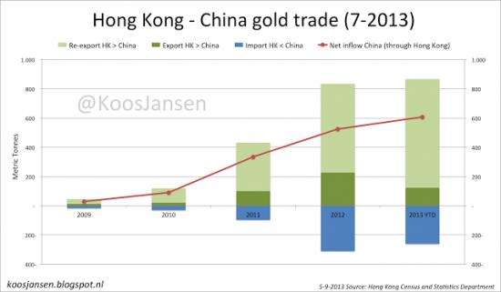 Физ.золото глобальный транзит:Великобритания-Швейцария-Гонконг-Китай(графики)Ротшильды:золотой стандарт грядет?