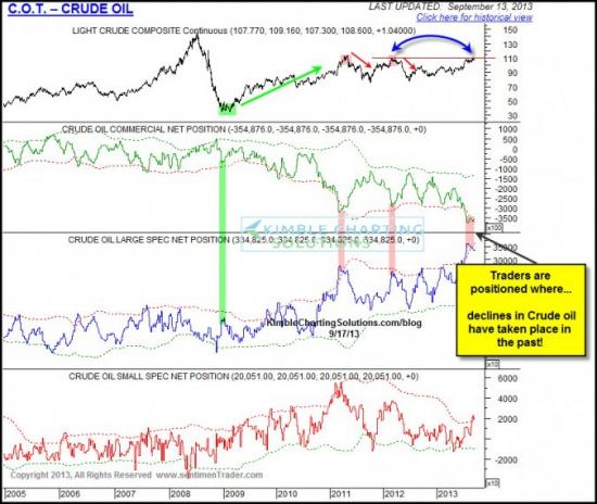 Нефть Crude Oil график от SentimenTrader.com