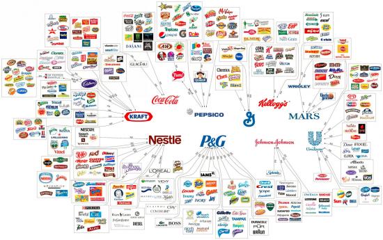 Корпоратократия в США в картинках и формула их успеха))