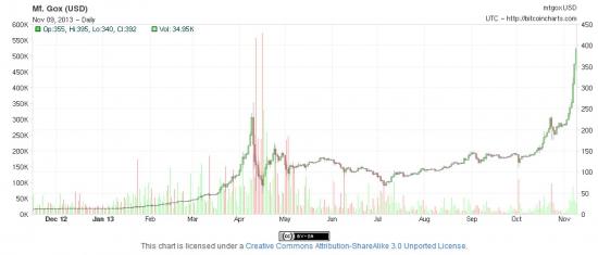 Биткоин(bitcoin)-400(!)$
