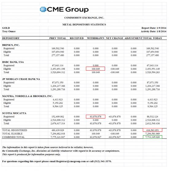 Новый вывод золота с COMEX и стало на 1  унц-93,3 получателя.