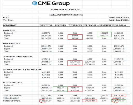 JP Morgan вывел 22% золота с COMEX за один день.