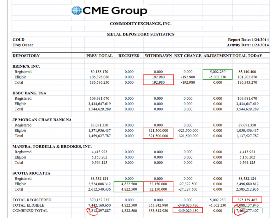 JP Morgan  еще вывел  золота с COMEX итого - 47%(до этого-22%)