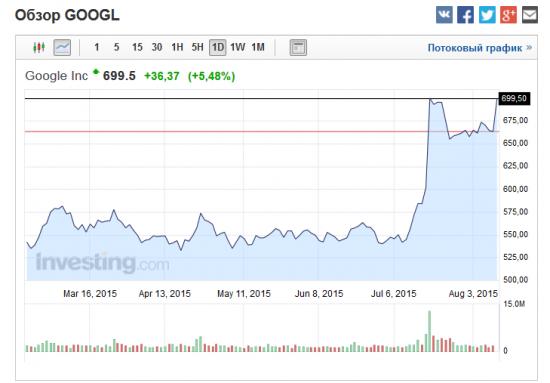 Google стала «дочкой» Alphabet и сменила генерального директора
