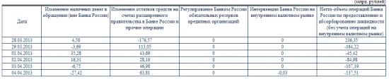 """""""Интервенция"""" ЦБ РФ на валютном рынке 30млн рублей"""