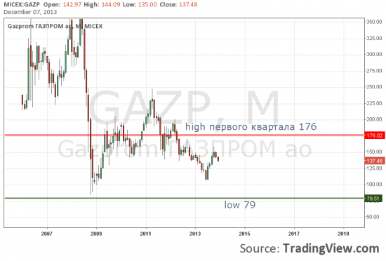 ФРТС Газпром прогноз на 2014 год