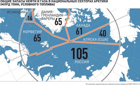 Запасы нефти и газа в Арктике