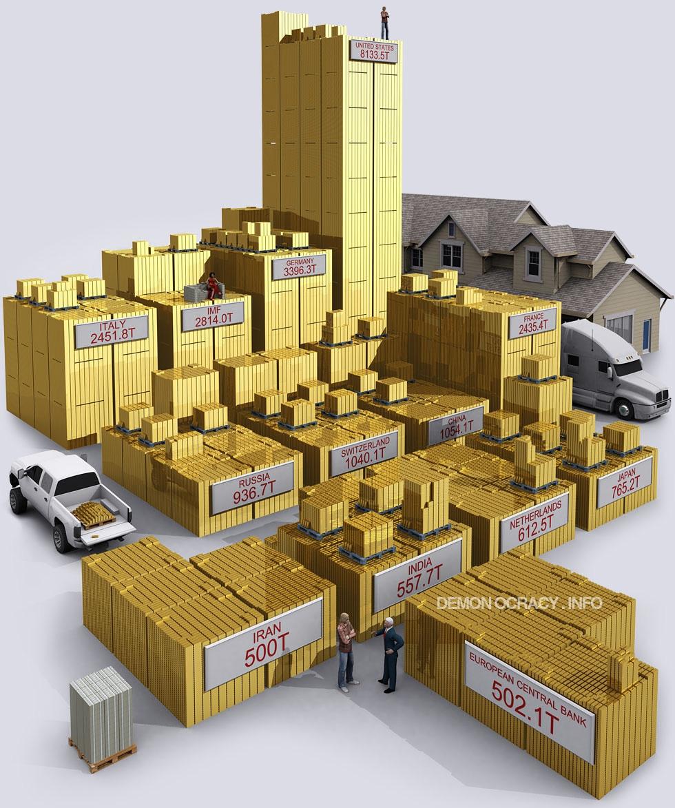 Сколько всего золота в мире