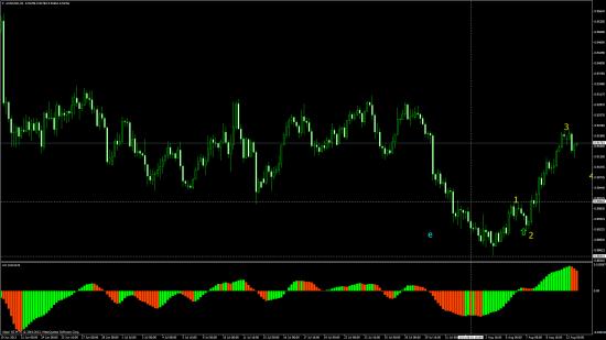 Австралийский доллар:начало восходящего тренда