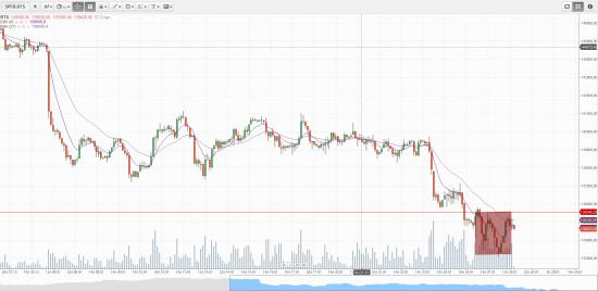 Рынки быстро не разворачиваются