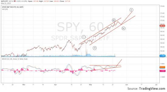 sp500 прогноз: еще чуть-чуть порастем?!