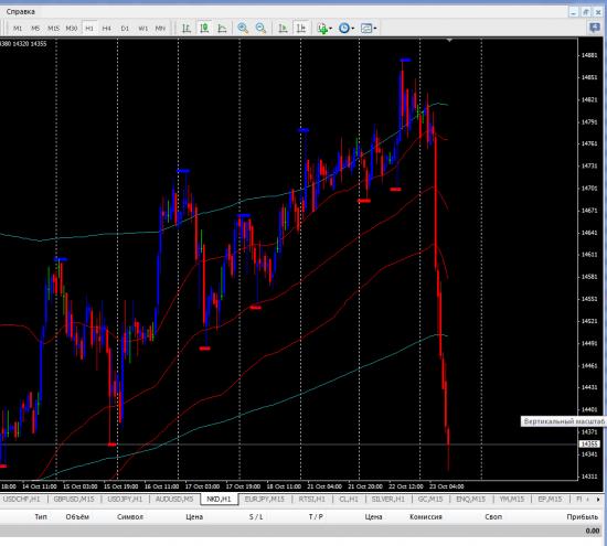 Внимание Nikkei 225