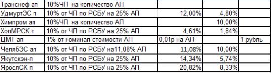 Расчетно-справочная таблица. Считаем дивиденды по привилегированным акциям дивитикеров ММВБ.