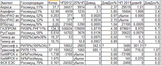 Президент и Дивиденд.Расчетные таблицы размера дивидендов госкомпаний и их дочек,которые должны отчислять 25%ЧП  на выплату дивидендов.                                            25% чистой прибыли