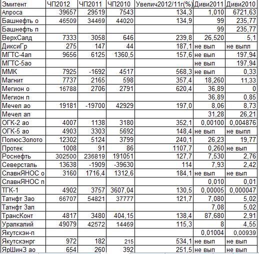 Чистая прибыль  и дивиденды2013. Таблицы аутсайдеров и ударников  чистоприбыльного производства за 2012 год