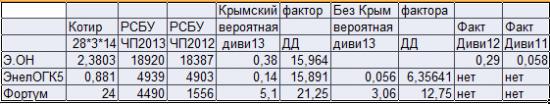 Крым, нерезиденты и супердивиденды.
