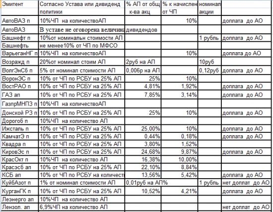 Сам себе аналитик.:) Большая таблица данных для самостоятельного расчета  дивидендов