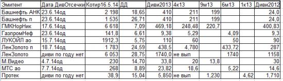 Таблица лучших дивитикеров 2014. Формируем диверсифицированный дивидендный портфель с ДД свыше 10%.