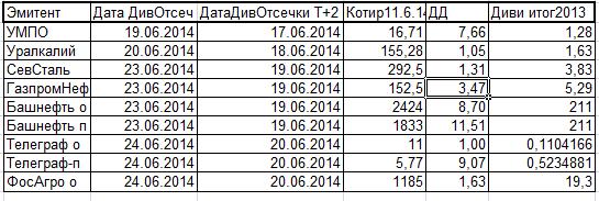 Дивидендные отсечки предстоящей недели с 16 по 20 июня 2014г с учётом режима Т+2.