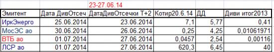 Дивидендные отсечки предстоящей недели с 23 по 27 июня 2014г с учётом режима Т+2.