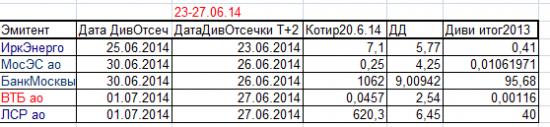 Дополнение к табличке Дивидендные отсечки предстоящей недели с 23 по 27 июня 2014г с учётом режима Т+2.