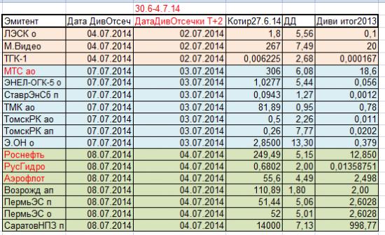 Дивидендные отсечки предстоящей недели с 30 июня по 04 июля 2014г в режиме  Т+2.