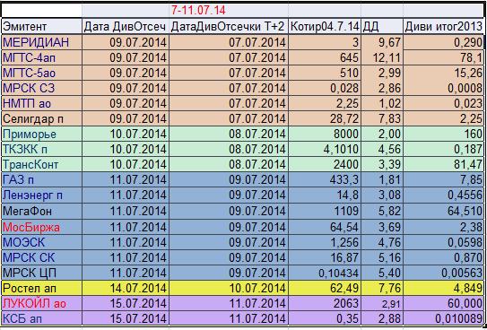Дивидендные отсечки предстоящей недели с 07 по 11 июля 2014г в режиме  Т+2.