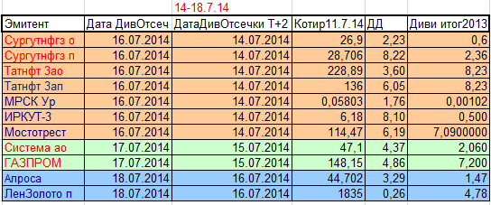 Дивидендные отсечки предстоящей недели с 14 по 18 июля 2014г в режиме Т+2.