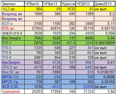 Ударники ЧистоПрибыльного производства.Таблица результатов 1 полугодия 2014 года.