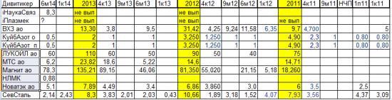 Дивитикеров, которые платят промежуточные дивиденды за 1 полугодие 2014 не так уж мало.Таблица. Обзор.