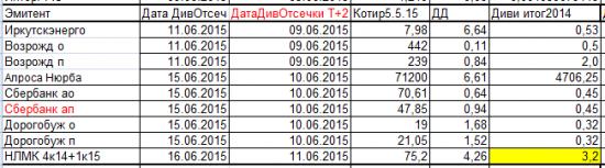 Дивиденды 2015.Дивидендные игры.