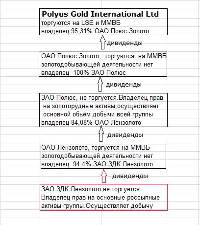 Дивиденды 2015. Лензолото: только не НаФсюКАтлету!