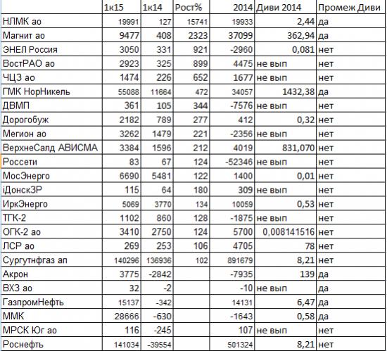 Ударники чистоприбыльного производства в 1 квартале 2015 года