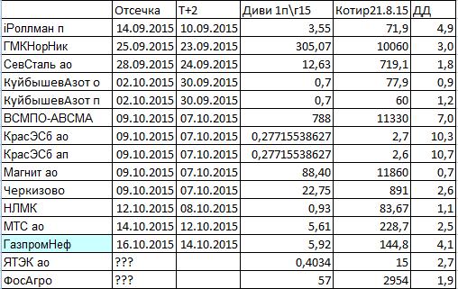 Промежуточные дивиденды за 6 мес 2015г и другие дивидендные новости.