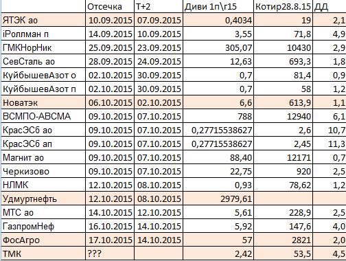 Промежуточные дивиденды за 1П2015: развитие событий.