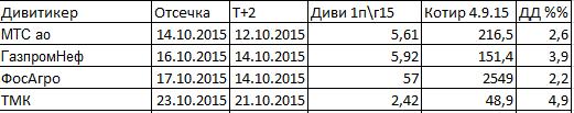Последние отсечки 1П2015