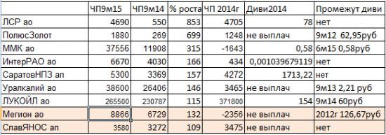 Ударники Чистоприбыльного Производства. 9М15.