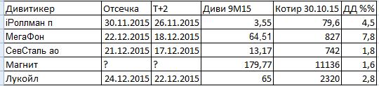 Встречаем дивиденды за 9 месяцев 2015 года