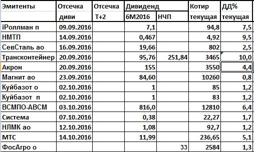 Дивиденды за 1 полугодие 2016 года
