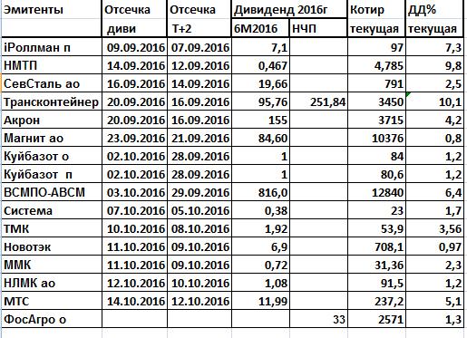 Промежуточные дивиденды за 6 месяцев 2016г