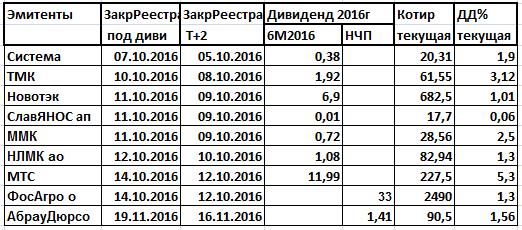 Дивиденды 2016.Сериал за сериалом.